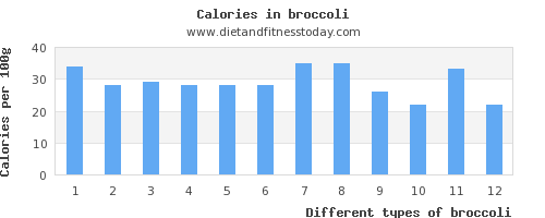 broccoli sugar per 100g