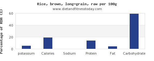 potassium and nutrition facts in brown rice per 100g