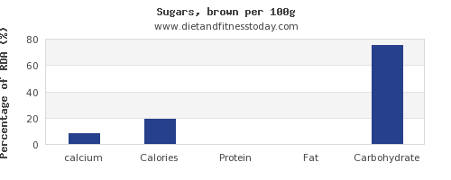 calcium and nutrition facts in brown sugar per 100g