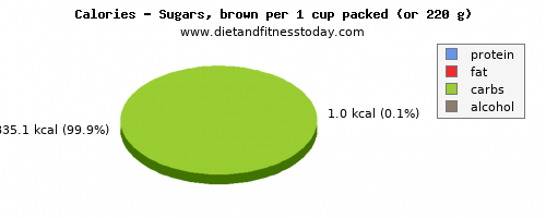 vitamin a, calories and nutritional content in brown sugar