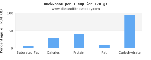 saturated fat and nutritional content in buckwheat