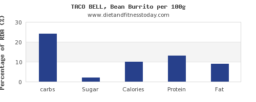 carbs and nutrition facts in burrito per 100g