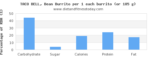 carbs and nutritional content in burrito