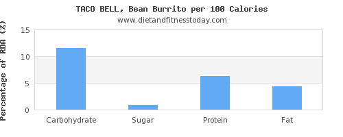 carbs and nutrition facts in burrito per 100 calories