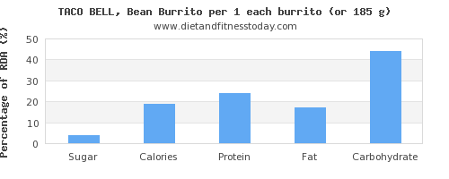 sugar and nutritional content in burrito