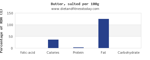 folic acid and nutrition facts in butter per 100g