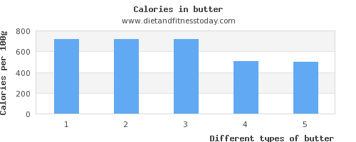 butter folic acid per 100g