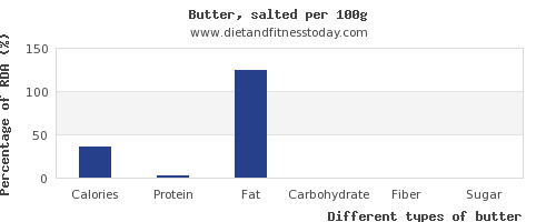 nutritional value and nutrition facts in butter per 100g