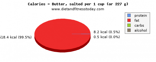 vitamin a, calories and nutritional content in butter