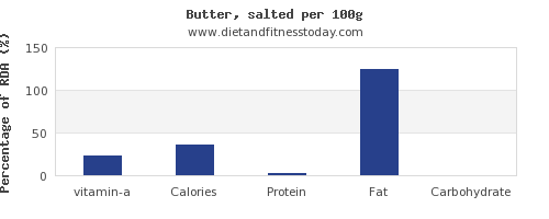 vitamin a and nutrition facts in butter per 100g