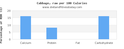 calcium and nutrition facts in cabbage per 100 calories