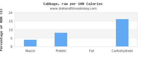 niacin and nutrition facts in cabbage per 100 calories