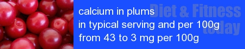 calcium in plums information and values per serving and 100g