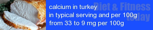 calcium in turkey information and values per serving and 100g