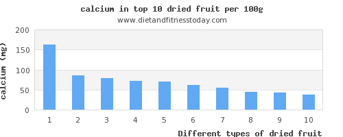 dried fruit calcium per 100g