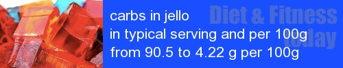 carbs in jello information and values per serving and 100g