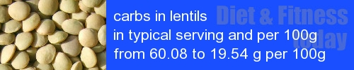 carbs in lentils information and values per serving and 100g