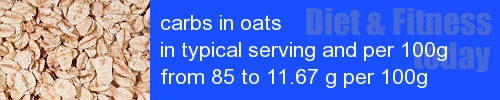 carbs in oats information and values per serving and 100g