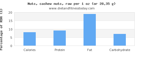 calories and nutritional content in cashews