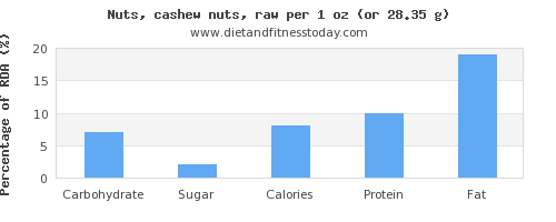 carbs and nutritional content in cashews