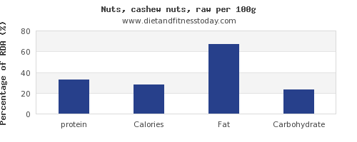 protein and nutrition facts in cashews per 100g