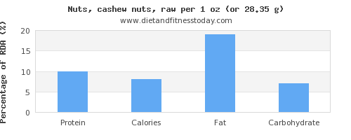protein and nutritional content in cashews