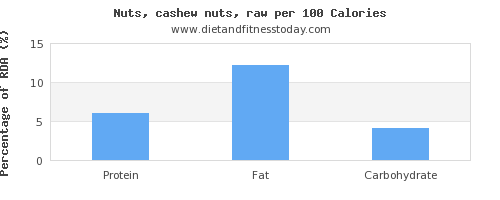 protein and nutrition facts in cashews per 100 calories