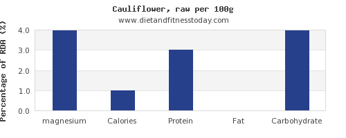magnesium and nutrition facts in cauliflower per 100g