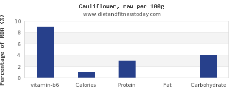 vitamin b6 and nutrition facts in cauliflower per 100g