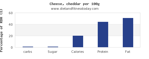 carbs and nutrition facts in cheddar cheese per 100g
