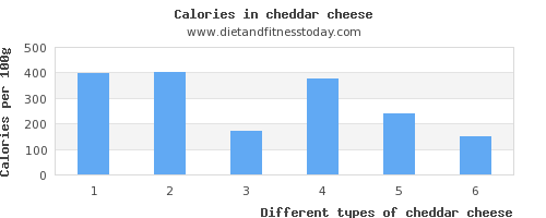 cheddar cheese iron per 100g