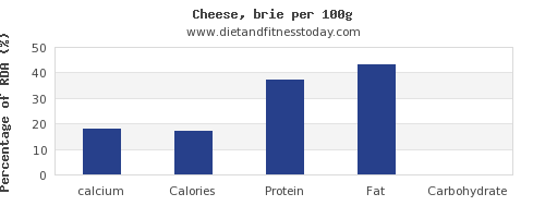 calcium and nutrition facts in cheese per 100g