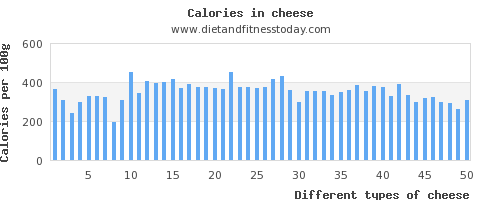 cheese vitamin d per 100g
