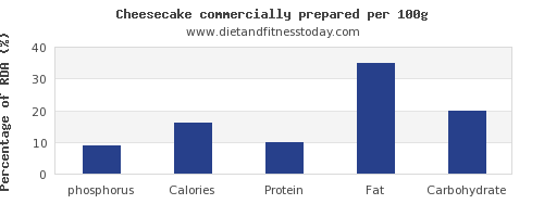 phosphorus and nutrition facts in cheesecake per 100g