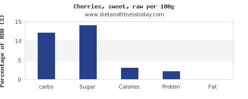 carbs and nutrition facts in cherries per 100g