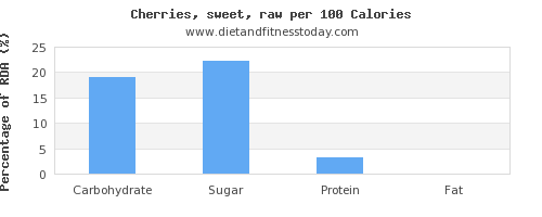 carbs and nutrition facts in cherries per 100 calories