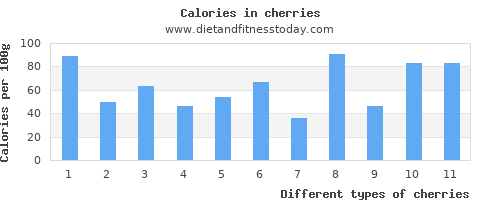 cherries vitamin k per 100g