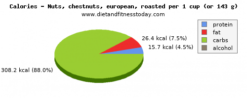 fiber, calories and nutritional content in chestnuts