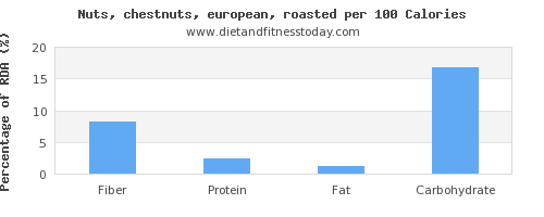 fiber and nutrition facts in chestnuts per 100 calories