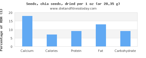 calcium and nutritional content in chia seeds
