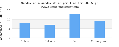 protein and nutritional content in chia seeds