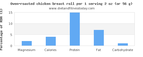 magnesium and nutritional content in chicken breast