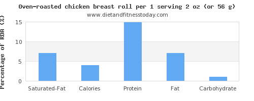 saturated fat and nutritional content in chicken breast