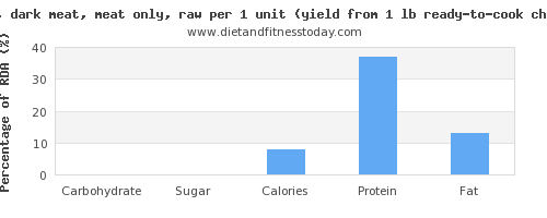 carbs and nutritional content in chicken dark meat