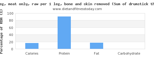 calories and nutritional content in chicken leg