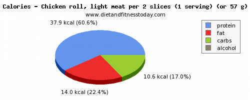 carbs, calories and nutritional content in chicken light meat