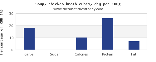 carbs and nutrition facts in chicken soup per 100g