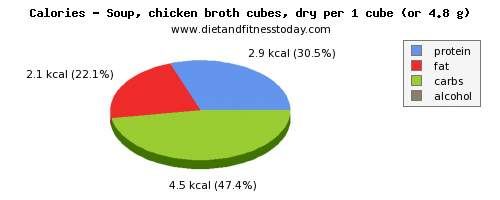 protein, calories and nutritional content in chicken soup