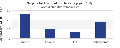 protein and nutrition facts in chicken soup per 100g