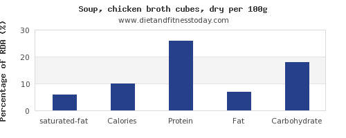 saturated fat and nutrition facts in chicken soup per 100g